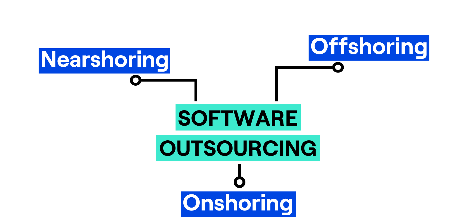 Outsourcing - nearshoring, offshoring and onshoring (1)-1